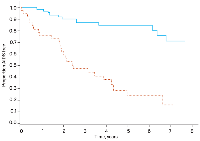 Figure 3. Clinical Progression to AIDS: CCR5 versus Dual/Mixed Tropic Virus