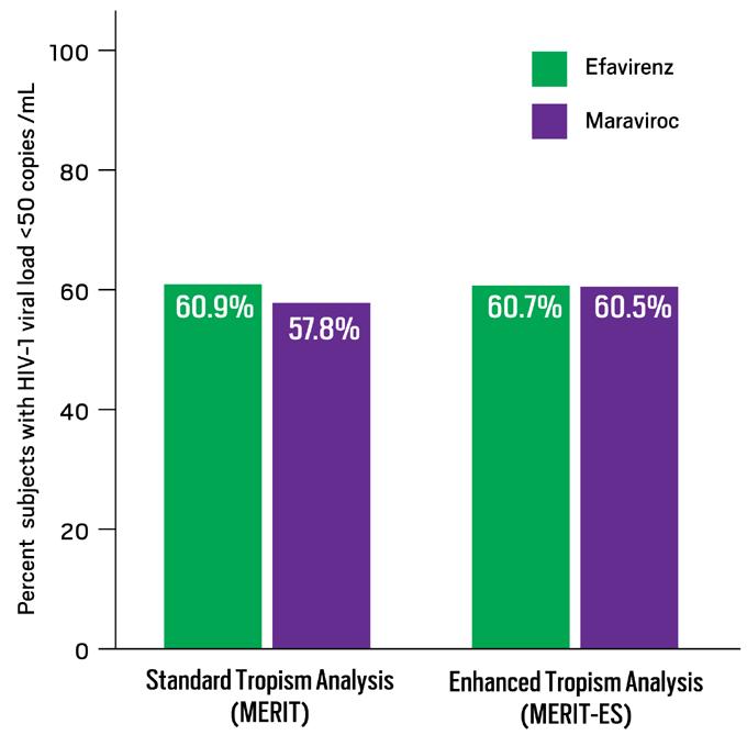 Figure 5. Reanalysis of MERIT with Enhanced Sensitivity Tropism Assay to Screen for R5 Virus: 96-Week Data on Time to Loss of Virologic Response