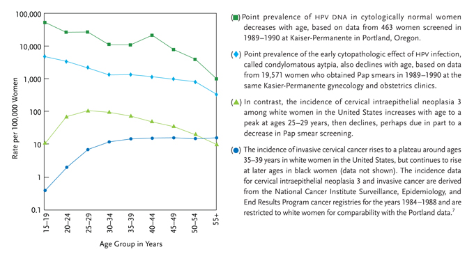 Anogenital HPV Coinfection & Neoplasia in HIV-positive Men